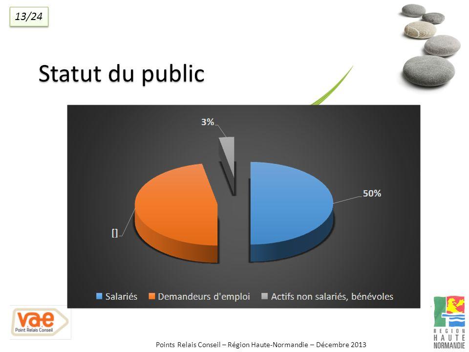 Statut du public Points Relais Conseil – Région Haute-Normandie – Décembre 2013 13/24