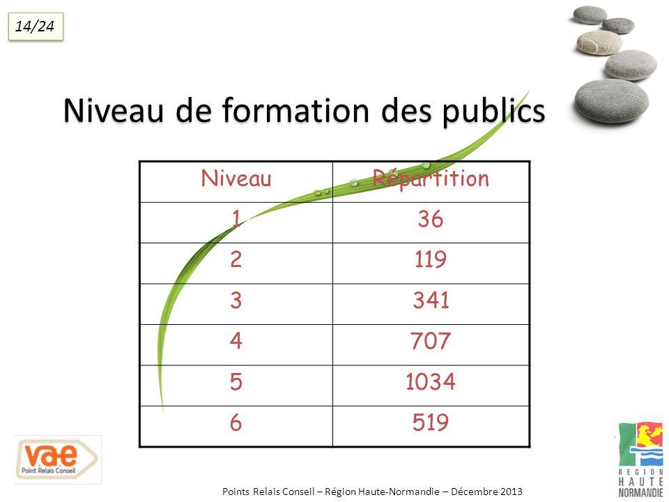 Niveau de formation des publics NiveauRépartition 136 2119 3341 4707 51034 6519 Points Relais Conseil – Région Haute-Normandie – Décembre 2013 14/24