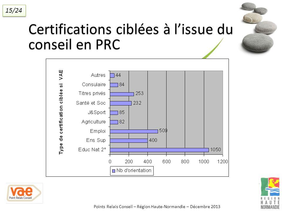 Certifications ciblées à lissue du conseil en PRC Points Relais Conseil – Région Haute-Normandie – Décembre 2013 15/24