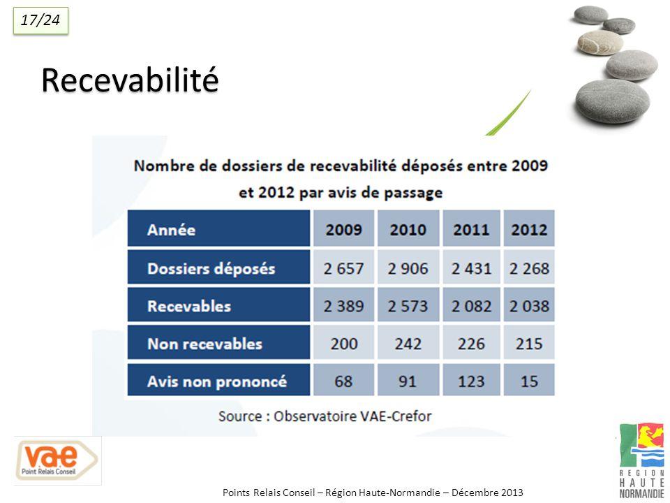 Recevabilité Points Relais Conseil – Région Haute-Normandie – Décembre 2013 17/24