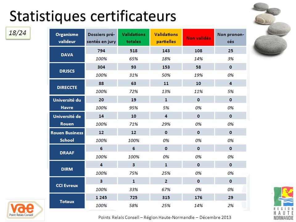 Statistiques certificateurs Points Relais Conseil – Région Haute-Normandie – Décembre 2013 18/24