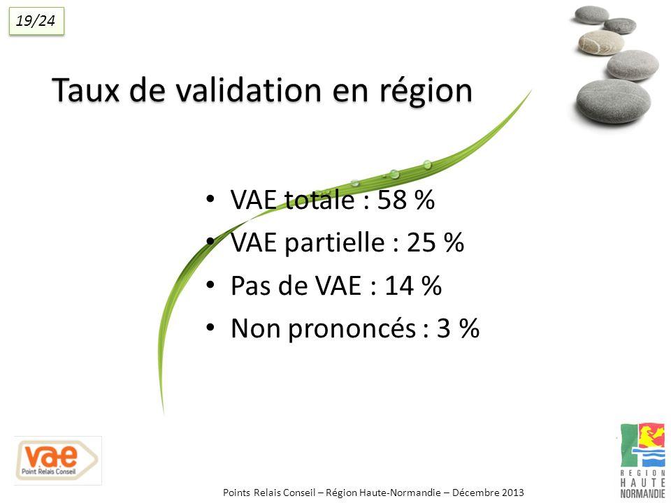 VAE totale : 58 % VAE partielle : 25 % Pas de VAE : 14 % Non prononcés : 3 % Taux de validation en région Points Relais Conseil – Région Haute-Normandie – Décembre 2013 19/24