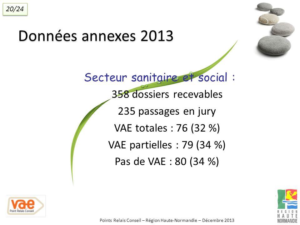 Données annexes 2013 Secteur sanitaire et social : 358 dossiers recevables 235 passages en jury VAE totales : 76 (32 %) VAE partielles : 79 (34 %) Pas de VAE : 80 (34 %) Points Relais Conseil – Région Haute-Normandie – Décembre 2013 20/24