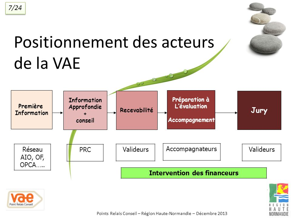 Positionnement des acteurs de la VAE Première Information Approfondie + conseil Recevabilité Préparation à Lévaluation Accompagnement Réseau AIO, OF, OPCA…..