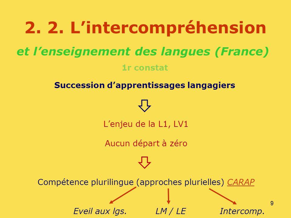 9 2. 2. Lintercompréhension et lenseignement des langues (France) 1r constat Succession dapprentissages langagiers Lenjeu de la L1, LV1 Aucun départ à