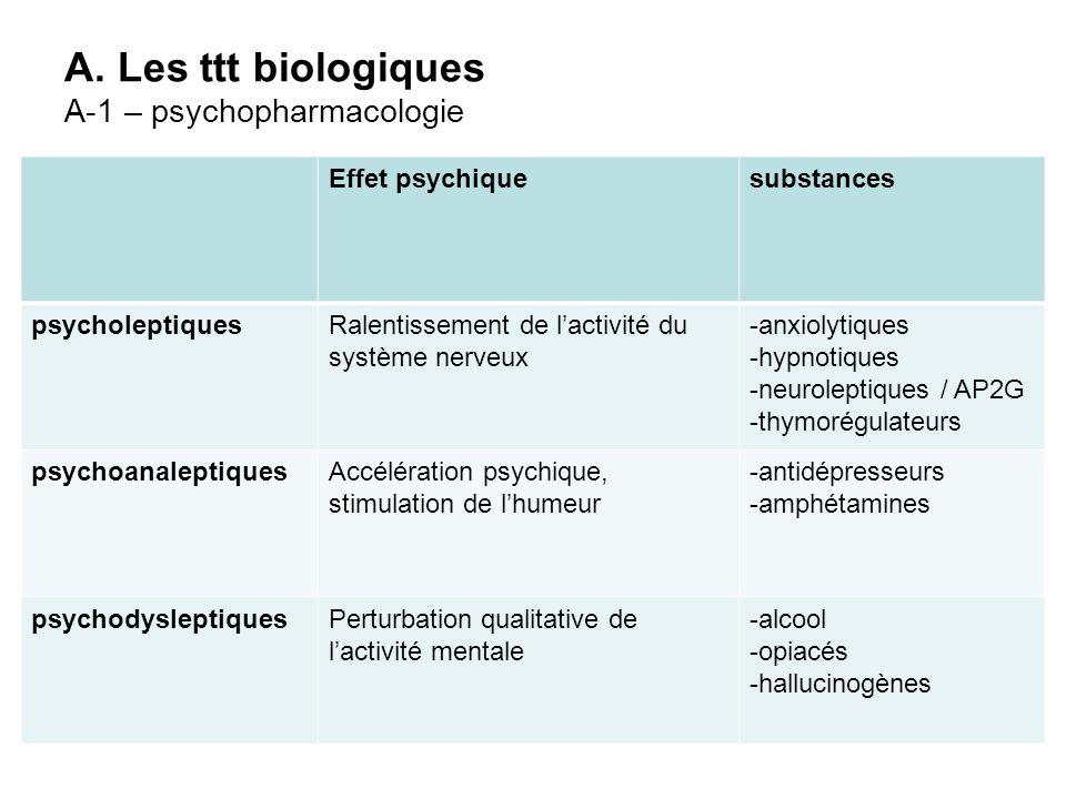 A. Les ttt biologiques A-1 – psychopharmacologie Effet psychiquesubstances psycholeptiquesRalentissement de lactivité du système nerveux -anxiolytique