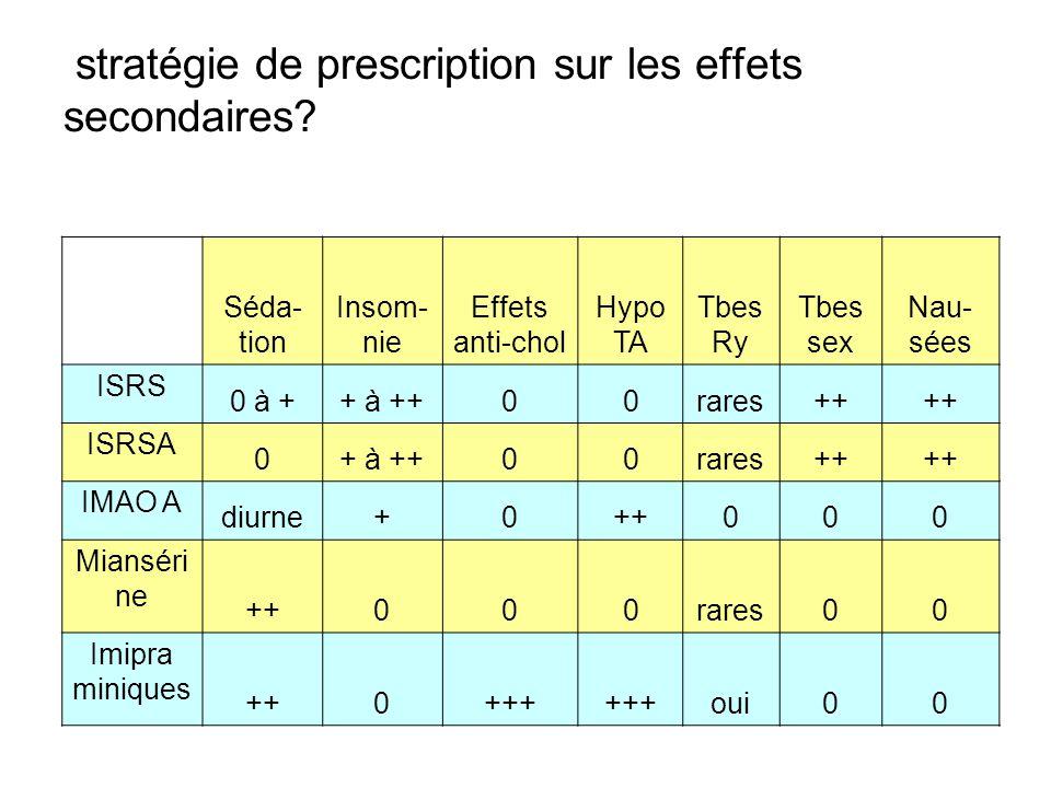 stratégie de prescription sur les effets secondaires? Séda- tion Insom- nie Effets anti-chol Hypo TA Tbes Ry Tbes sex Nau- sées ISRS 0 à ++ à ++00rare