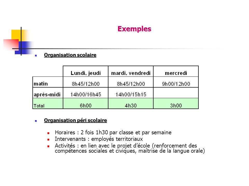 Exemples Organisation scolaire Organisation scolaire Organisation péri scolaire Organisation péri scolaire Horaires : 2 fois 1h30 par classe et par se