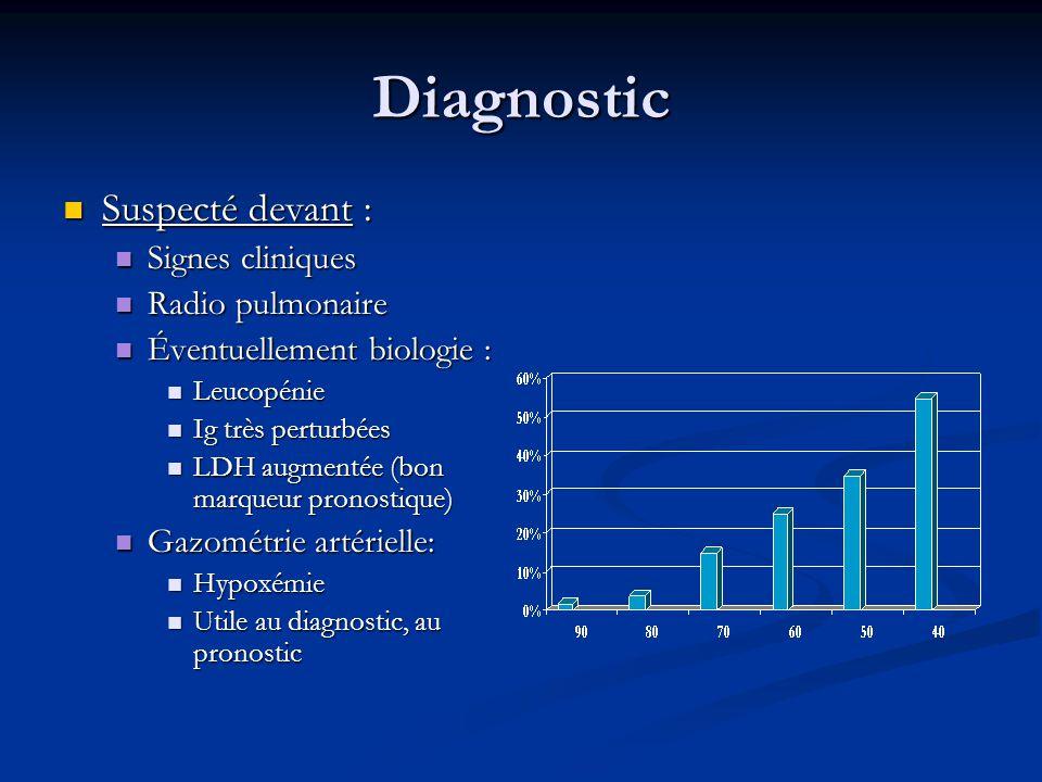 Diagnostic Suspecté devant : Suspecté devant : Signes cliniques Signes cliniques Radio pulmonaire Radio pulmonaire Éventuellement biologie : Éventuell