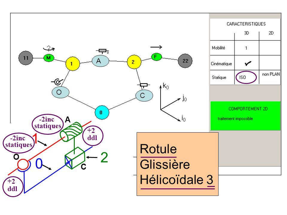 Rotule Glissière Hélicoïdale 3 C A O 0 1 2 i0i0 j0j0 k0k0 O A C statiques -2inc +2 ddl statiques -2inc +2 ddl