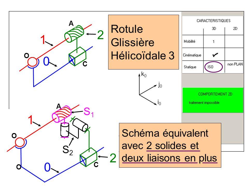 Rotule Glissière Hélicoïdale 3 C A O O 0 1 2 S2S2 S1S1 i0i0 j0j0 k0k0 C A O 0 1 2 Schéma équivalent avec 2 solides et deux liaisons en plus