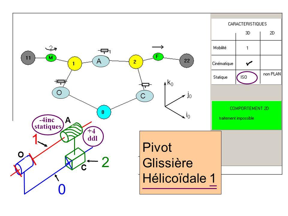 Pivot Glissière Hélicoïdale 1 i0i0 j0j0 k0k0 O A C O 1 C A 0 1 2 statiques -4inc +4 ddl
