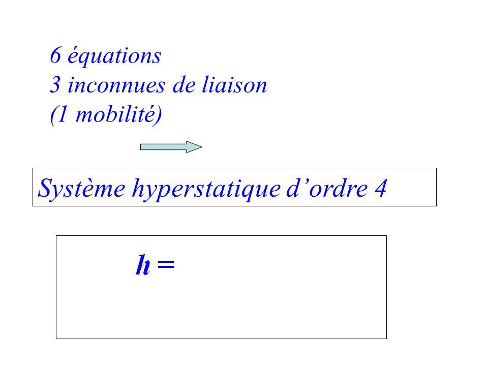 6 équations 3 inconnues de liaison (1 mobilité) Système hyperstatique dordre 4
