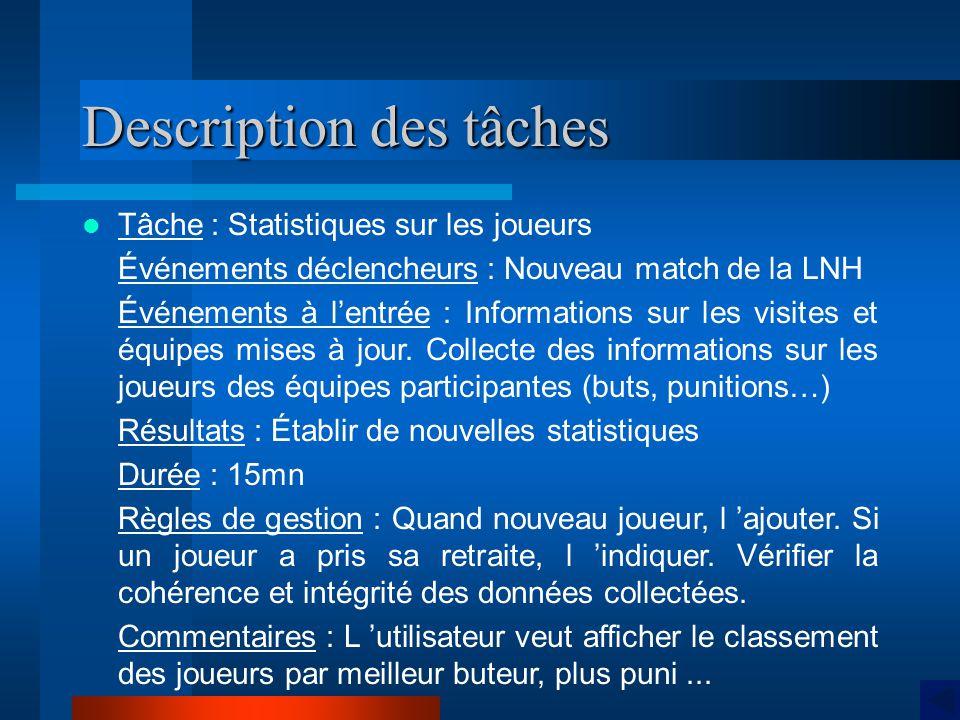 Description des tâches Tâche : Statistiques sur les joueurs Événements déclencheurs : Nouveau match de la LNH Événements à lentrée : Informations sur les visites et équipes mises à jour.