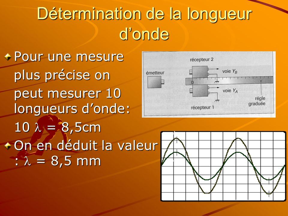 Détermination de la longueur donde Pour une mesure plus précise on peut mesurer 10 longueurs donde: 10 = 8,5cm On en déduit la valeur : = 8,5 mm A A B B