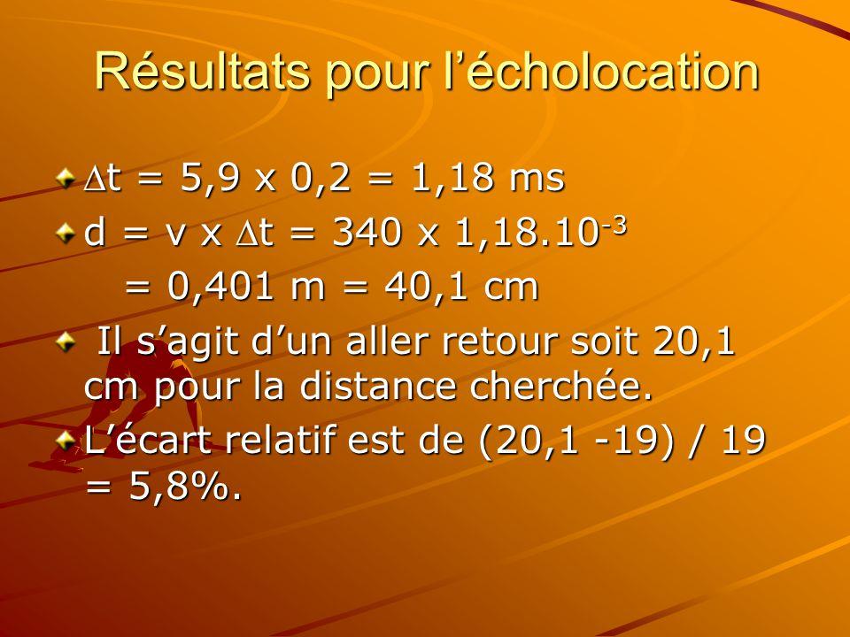 Résultats pour lécholocation t = 5,9 x 0,2 = 1,18 mst = 5,9 x 0,2 = 1,18 ms d = v x t = 340 x 1,18.10 -3 = 0,401 m = 40,1 cm = 0,401 m = 40,1 cm Il sagit dun aller retour soit 20,1 cm pour la distance cherchée.