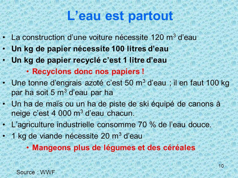 10 Leau est partout La construction dune voiture nécessite 120 m 3 deau Un kg de papier nécessite 100 litres deau Un kg de papier recyclé cest 1 litre