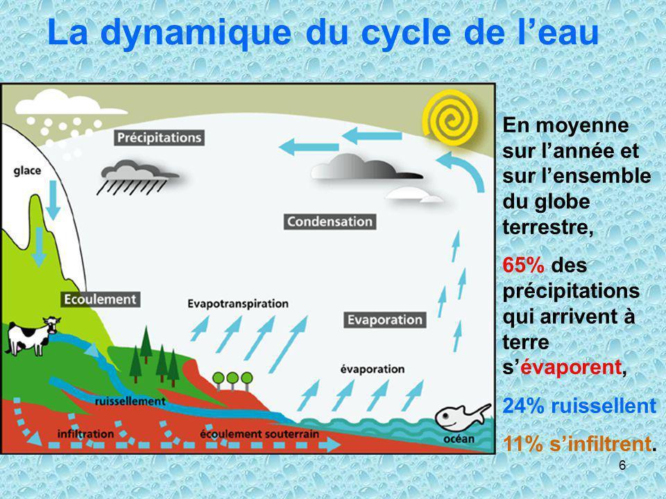 6 La dynamique du cycle de leau En moyenne sur lannée et sur lensemble du globe terrestre, 65% des précipitations qui arrivent à terre sévaporent, 24%