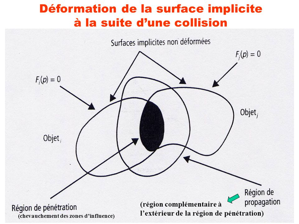Déformation de la surface implicite à la suite dune collision (chevauchement des zones dinfluence) (région complémentaire à lextérieur de la région de pénétration)