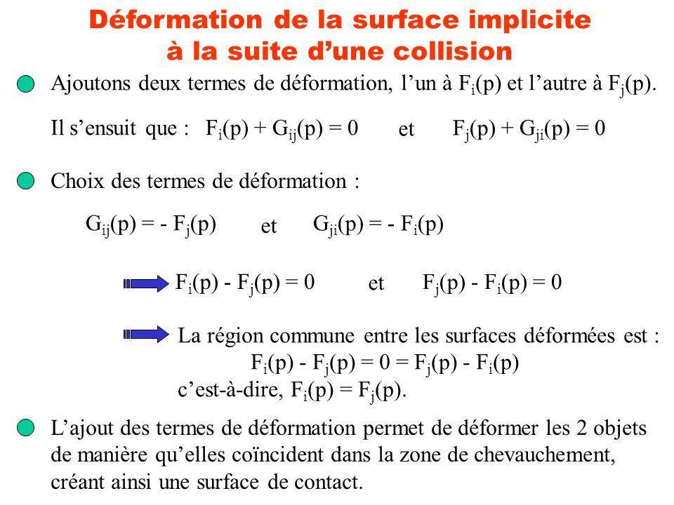 Déformation de la surface implicite à la suite dune collision Ajoutons deux termes de déformation, lun à F i (p) et lautre à F j (p). F i (p) + G ij (