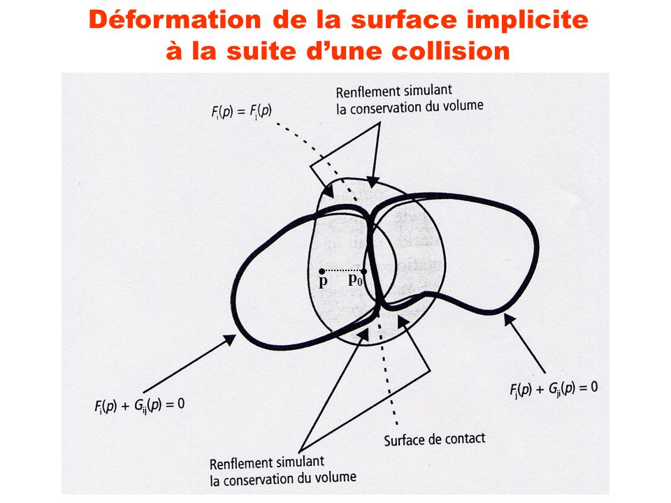 Déformation de la surface implicite à la suite dune collision p p0p0