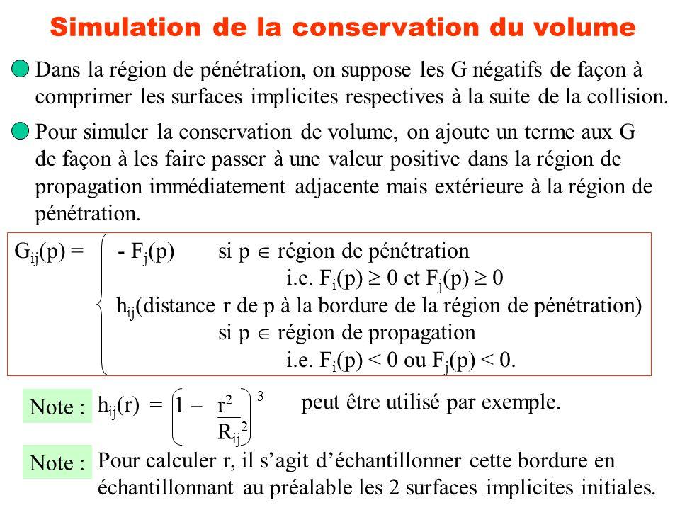 Simulation de la conservation du volume Dans la région de pénétration, on suppose les G négatifs de façon à comprimer les surfaces implicites respecti