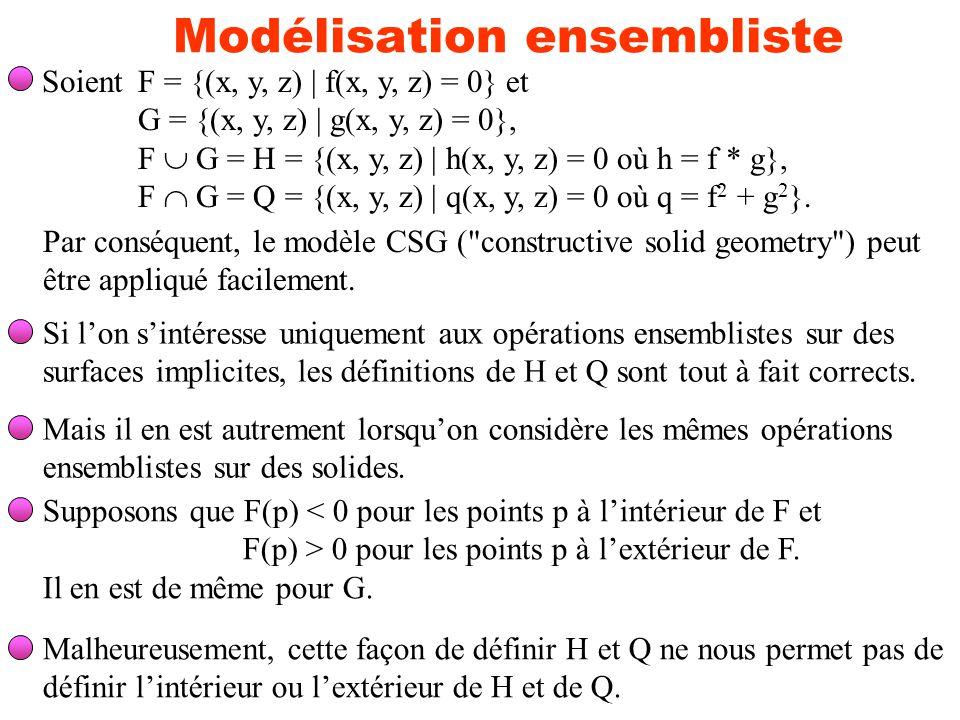 Modélisation ensembliste SoientF = {(x, y, z)   f(x, y, z) = 0} et G = {(x, y, z)   g(x, y, z) = 0}, F G = H = {(x, y, z)   h(x, y, z) = 0 où h = f *