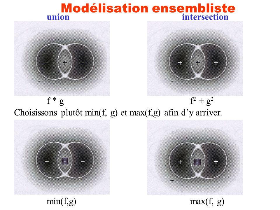 Modélisation ensembliste f * g f 2 + g 2 + + unionintersection Choisissons plutôt min(f, g) et max(f,g) afin dy arriver. min(f,g) max(f, g) + +