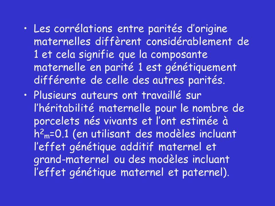 Les corrélations entre parités dorigine maternelles diffèrent considérablement de 1 et cela signifie que la composante maternelle en parité 1 est génétiquement différente de celle des autres parités.