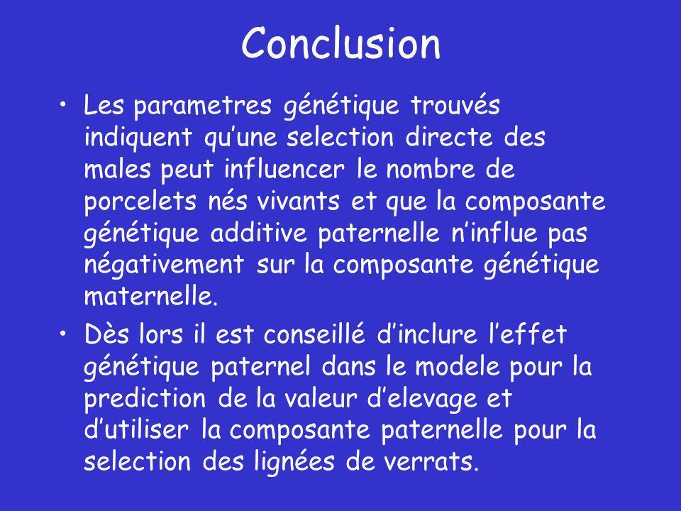 Conclusion Les parametres génétique trouvés indiquent quune selection directe des males peut influencer le nombre de porcelets nés vivants et que la composante génétique additive paternelle ninflue pas négativement sur la composante génétique maternelle.