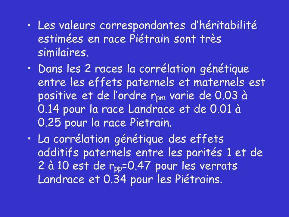 Les valeurs correspondantes dhéritabilité estimées en race Piétrain sont très similaires.