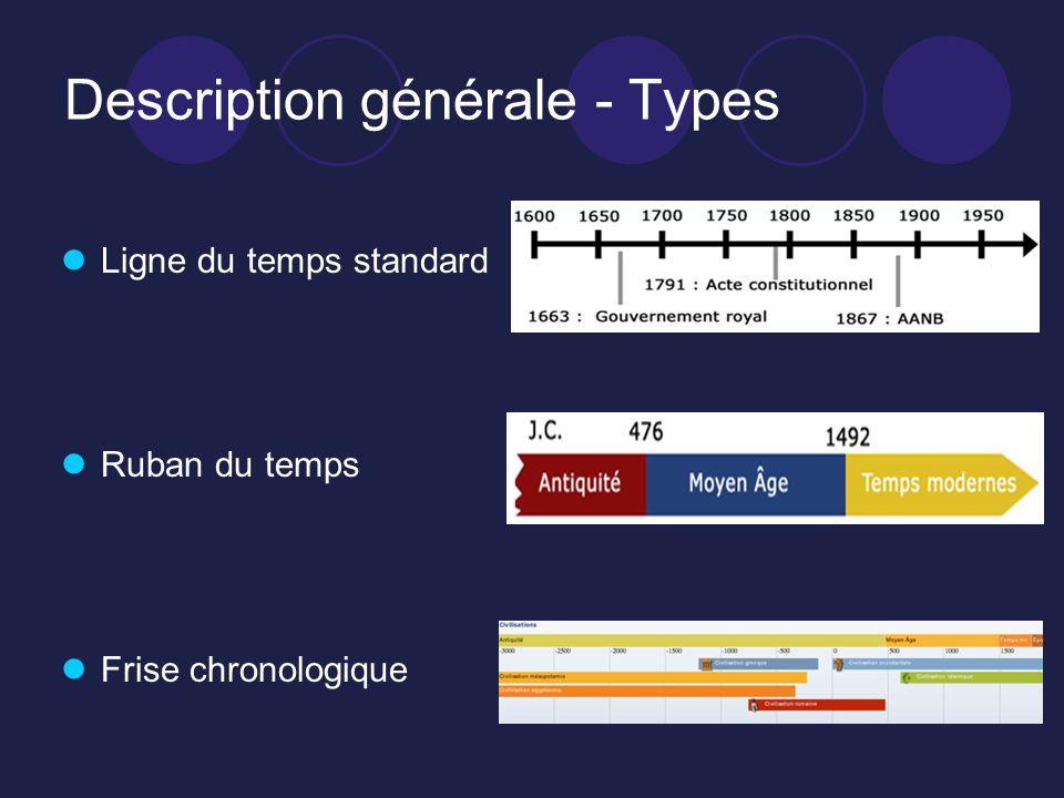 Description générale - Types Ligne du temps standard Ruban du temps Frise chronologique