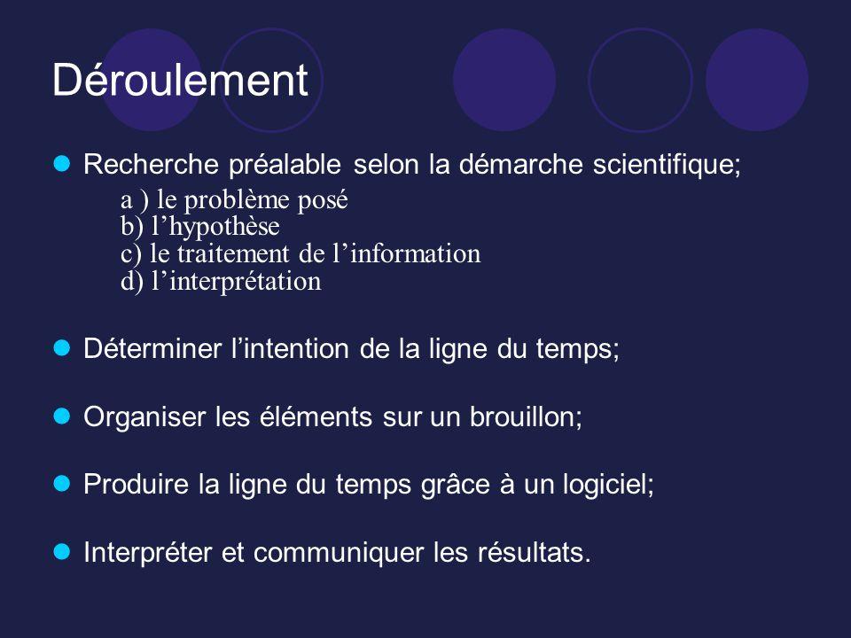 Déroulement Recherche préalable selon la démarche scientifique; a ) le problème posé b) lhypothèse c) le traitement de linformation d) linterprétation