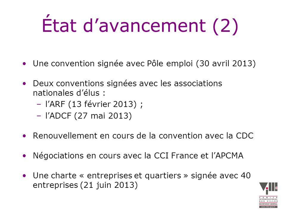 État davancement (2) Une convention signée avec Pôle emploi (30 avril 2013) Deux conventions signées avec les associations nationales délus : –lARF (13 février 2013) ; –lADCF (27 mai 2013) Renouvellement en cours de la convention avec la CDC Négociations en cours avec la CCI France et lAPCMA Une charte « entreprises et quartiers » signée avec 40 entreprises (21 juin 2013)