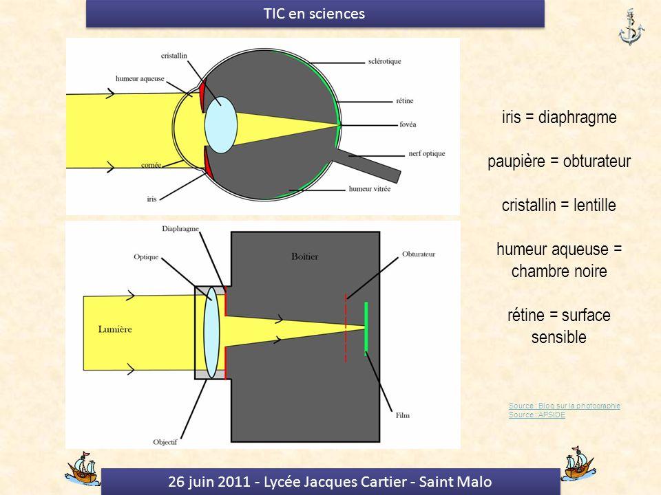 26 juin 2011 - Lycée Jacques Cartier - Saint Malo TIC en sciences Source : Blog sur la photographie Source : APSIDE iris = diaphragme paupière = obturateur cristallin = lentille humeur aqueuse = chambre noire rétine = surface sensible