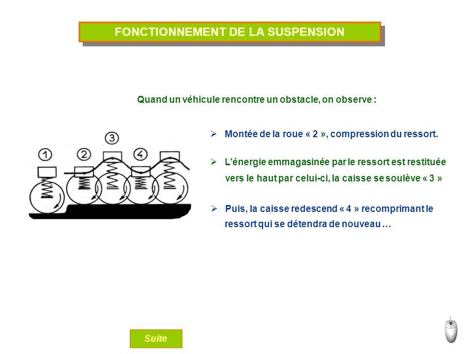 FONCTIONNEMENT DE LA SUSPENSION Suite Quand un véhicule rencontre un obstacle, on observe : Montée de la roue « 2 », compression du ressort. Lénergie