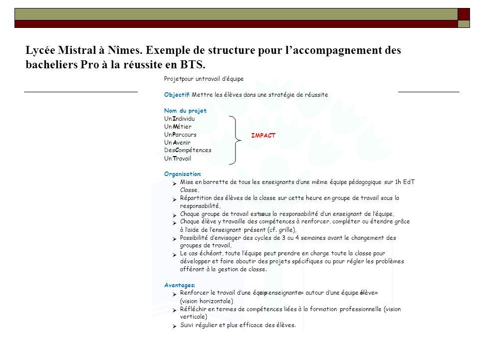 Lycée Mistral à Nîmes. Exemple de structure pour laccompagnement des bacheliers Pro à la réussite en BTS.