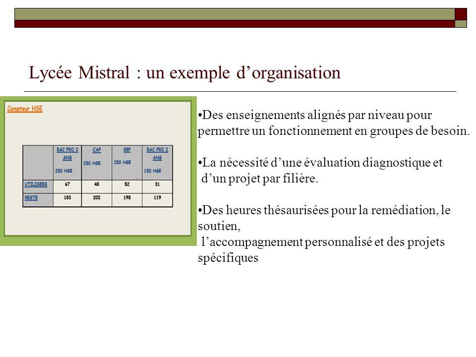 Lycée Mistral : un exemple dorganisation Des enseignements alignés par niveau pour permettre un fonctionnement en groupes de besoin. La nécessité dune