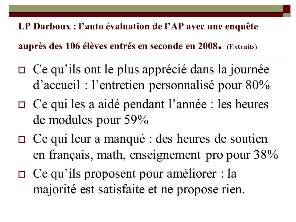 LP Darboux : lauto évaluation de lAP avec une enquête auprès des 106 élèves entrés en seconde en 2008. (Extraits) Ce quils ont le plus apprécié dans l