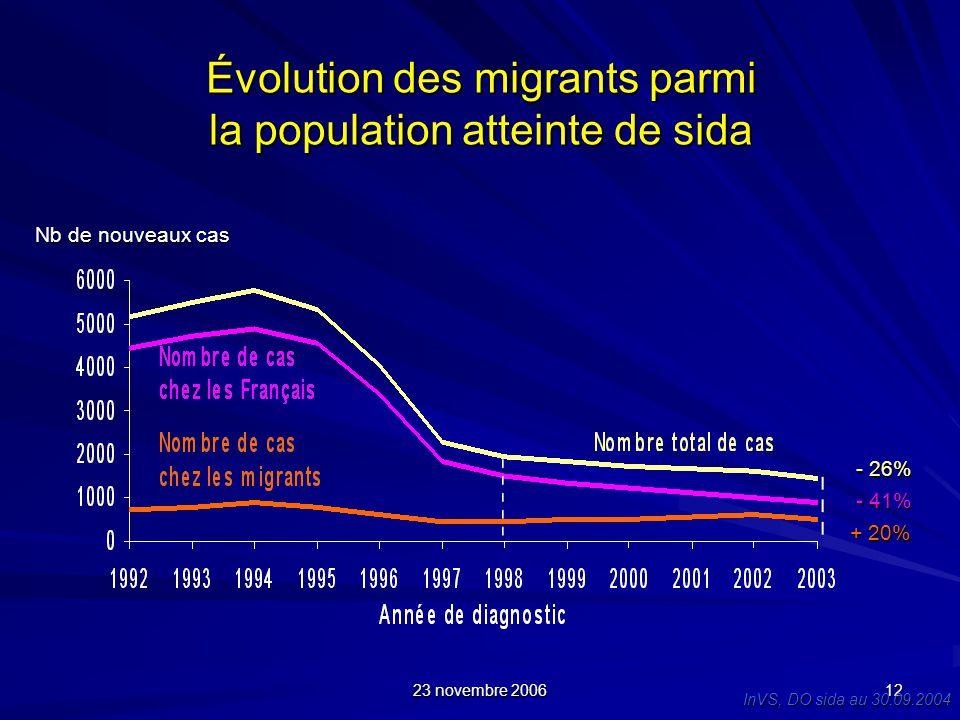 23 novembre 2006 12 Évolution des migrants parmi la population atteinte de sida Nb de nouveaux cas - 41% + 20% - 26% InVS, DO sida au 30.09.2004
