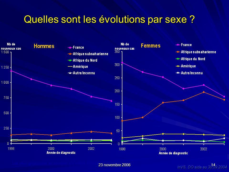 23 novembre 2006 14 Quelles sont les évolutions par sexe ? Les deux graphiques ne sont pas à la même échelle InVS, DO sida au 30.09.2004