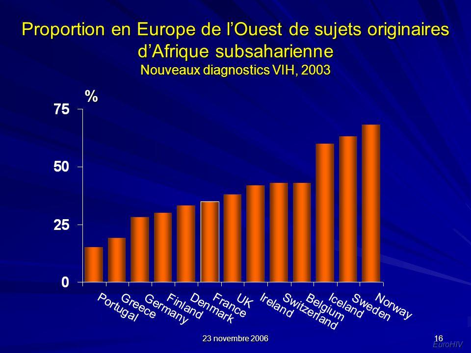 23 novembre 2006 16 Proportion en Europe de lOuest de sujets originaires dAfrique subsaharienne Nouveaux diagnostics VIH, 2003 EuroHIV %