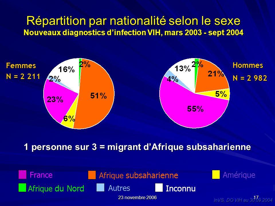 23 novembre 2006 17 Répartition par nationalité selon le sexe Nouveaux diagnostics dinfection VIH, mars 2003 - sept 2004 Hommes N = 2 982 Femmes N = 2