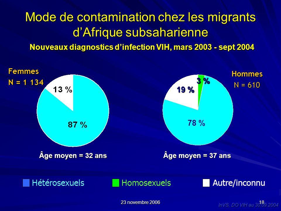 23 novembre 2006 18 Mode de contamination chez les migrants dAfrique subsaharienne Nouveaux diagnostics dinfection VIH, mars 2003 - sept 2004 Homosexu