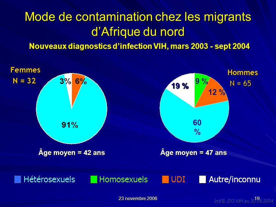 23 novembre 2006 19 Mode de contamination chez les migrants dAfrique du nord Nouveaux diagnostics dinfection VIH, mars 2003 - sept 2004 HomosexuelsUDI