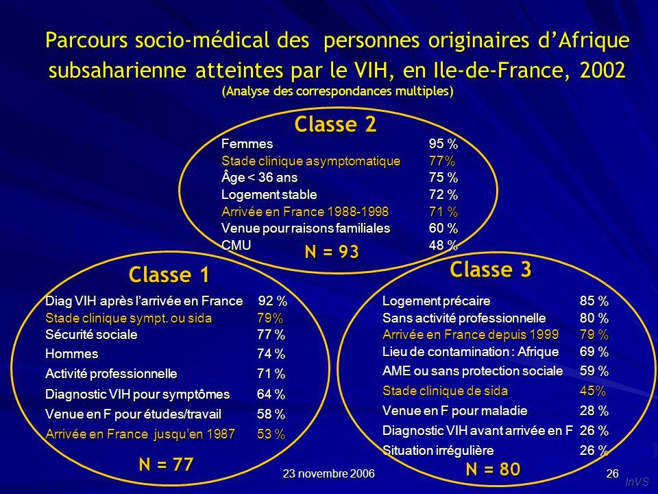 23 novembre 2006 26 Parcours socio-médical des personnes originaires dAfrique subsaharienne atteintes par le VIH, en Ile-de-France, 2002 (Analyse des