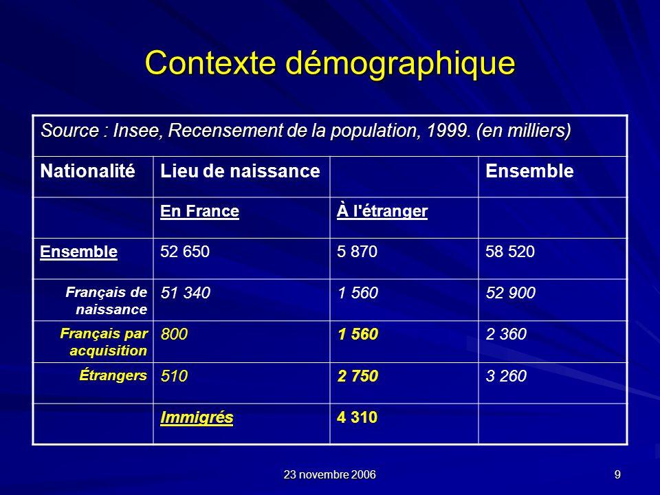 23 novembre 2006 9 Contexte démographique Source : Insee, Recensement de la population, 1999. (en milliers) NationalitéLieu de naissanceEnsemble En Fr