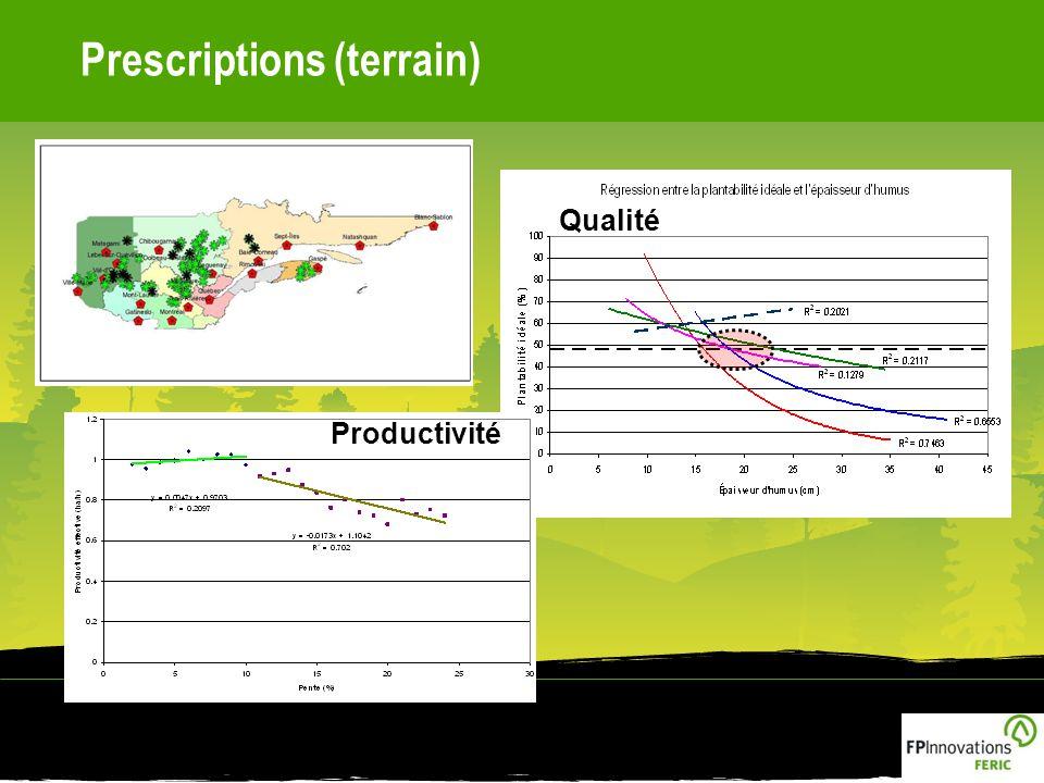 Prescriptions (terrain) Productivité Qualité