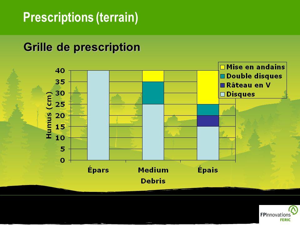 Prescriptions (terrain) Grille de prescription