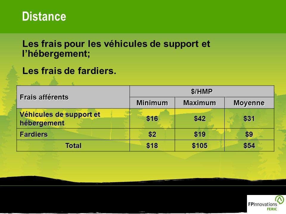 Distance Les frais pour les véhicules de support et lhébergement; Les frais de fardiers.